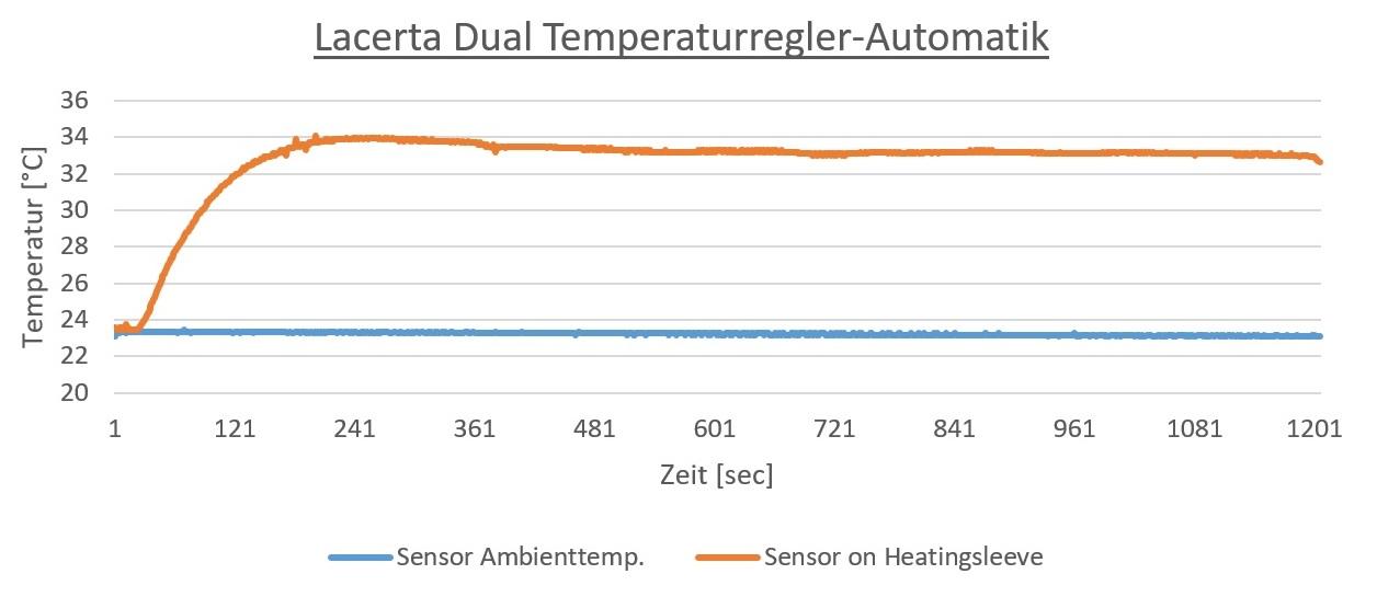 deltaT | Lacerta Dual temperature controll automat for dew